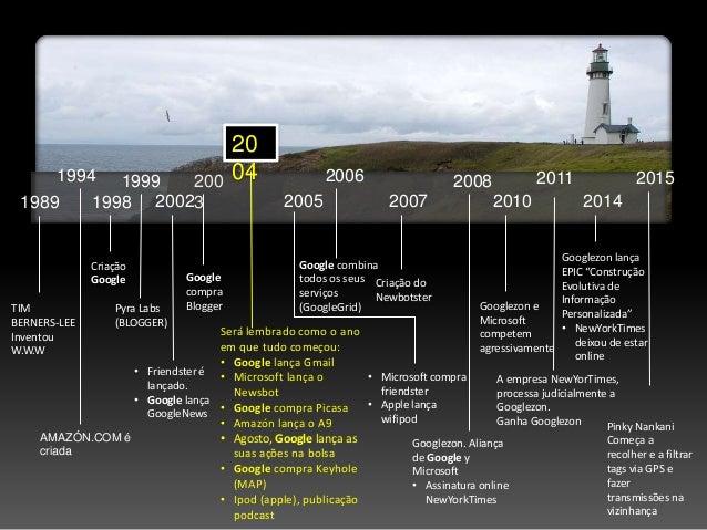 1989 1994 1998 1999 2002 AMAZÓN.COM é criada TIM BERNERS-LEE Inventou W.W.W Criação Google Pyra Labs (BLOGGER) • Friendste...
