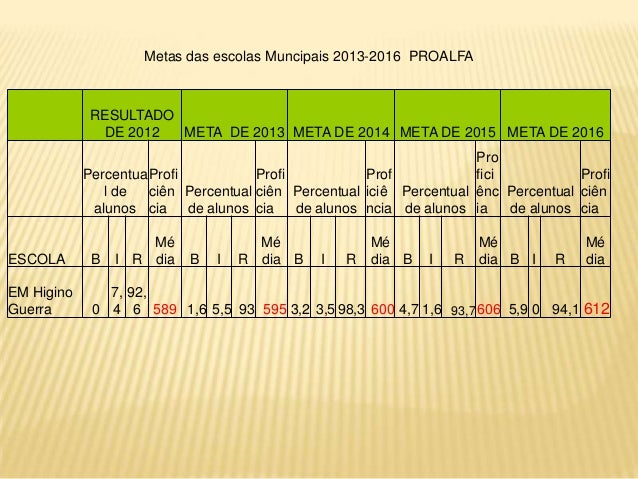 Metas das escolas Muncipais 2013-2016 PROALFA  RESULTADO DE 2012 META DE 2013 META DE 2014 META DE 2015 META DE 2016 Pro P...