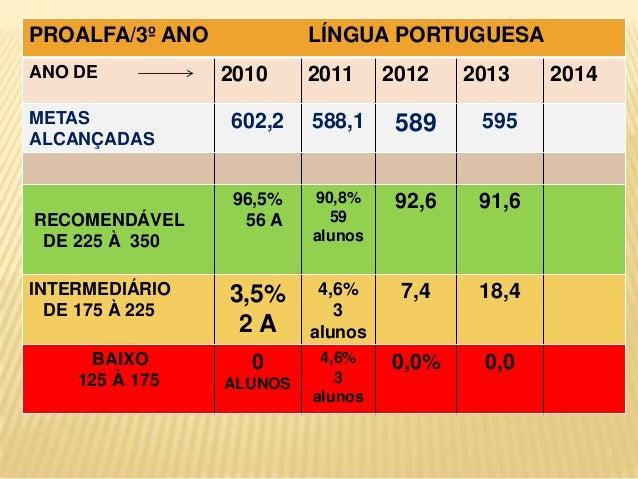 PROALFA/3º ANO ANO DE METAS ALCANÇADAS  RECOMENDÁVEL DE 225 À 350  INTERMEDIÁRIO DE 175 À 225 BAIXO 125 À 175  LÍNGUA PORT...