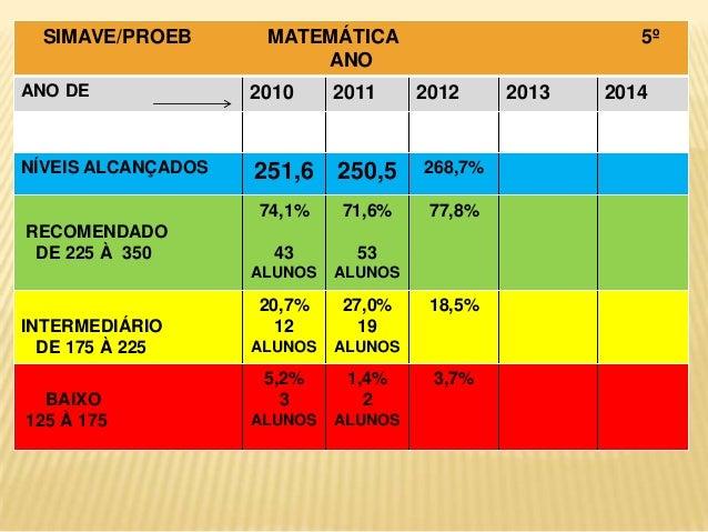 SIMAVE/PROEB ANO DE NÍVEIS DEFINIDOS  MATEMÁTICA ANO 2010  2011  5º 2012  INTERMEDIÁRIO DE 175 À 225 BAIXO 125 À 175  264,...