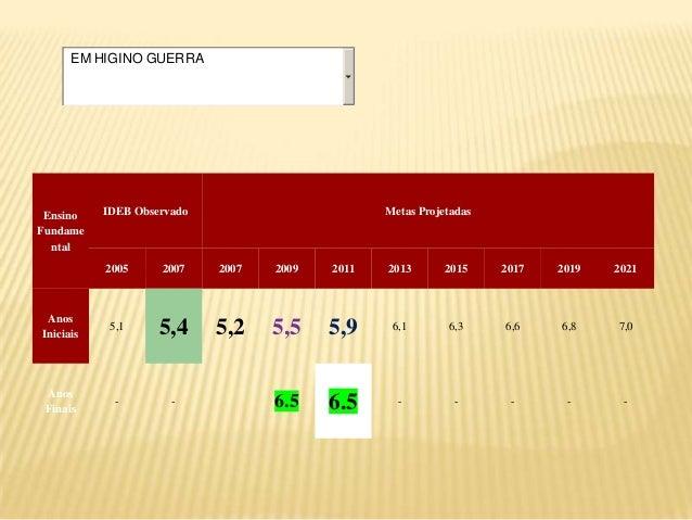 EM HIGINO GUERRA  Ensino Fundame ntal  IDEB Observado  Metas Projetadas  2005  2007  2007  2009  2011  2013  2015  2017  2...