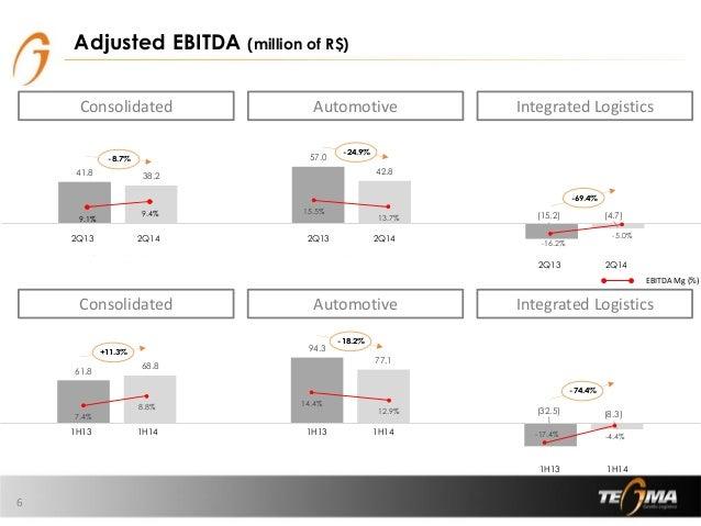 61.8 94.3 (32.5) 68.8 77.1 (8.3) Consolidado Automotivo Logística Integrada -17.4% -4.4% 14.4% 12.9% 7.4% 8.8% 41.8 57.0 (...