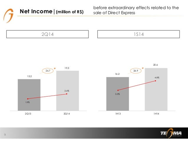 16,2 20,6 1S13 1S14 3,3% 4,8% 15,2 19,3 2T13 2T14 1,9% 2,6% Net Income|(million of R$) 9 2Q14 1S14 before extraordinary ef...