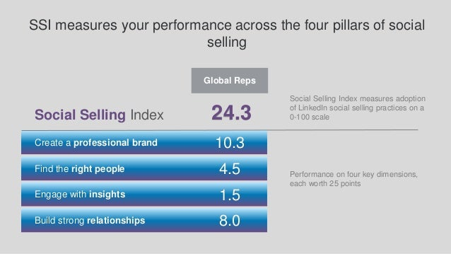 24.3 Find the right people Build strong relationships Create a professional brand Engage with insights Social Selling Inde...