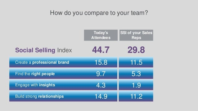 Who are the Social Selling Leaders in the Room? 1 2 3 4 5 57 53 47 46 46