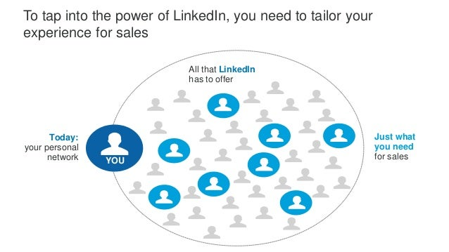 Relevant insights LinkedIn's network data Your accounts, leads & preferences Sales Navigator Sales Navigator makes it simp...