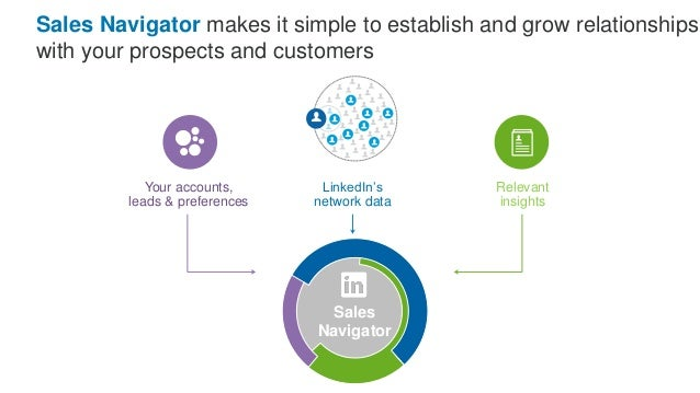 Sales Navigator DEMO Miguel Assaf Sales Director Latin America LinkedIn Sales Solutions