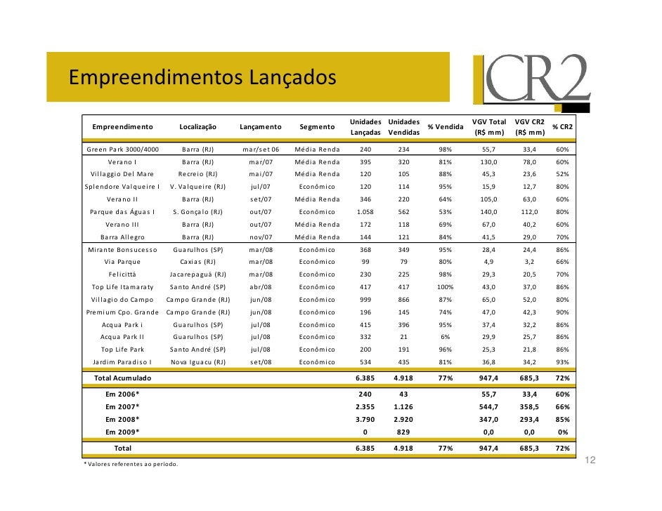 Relações com Investidores      Rogério Furtado   Diretor Financeiro e de RI       Daniel Grozdea   Gerente Financeiro e de...