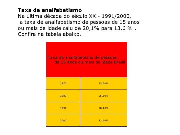 Taxa de analfabetismo Na última década do século XX - 1991/2000, a taxa de analfabetismo de pessoas de 15 anos  ou mais de...