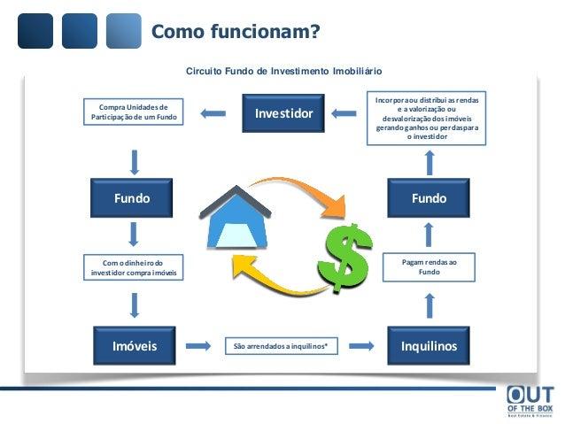 Fundos de investimentos forex