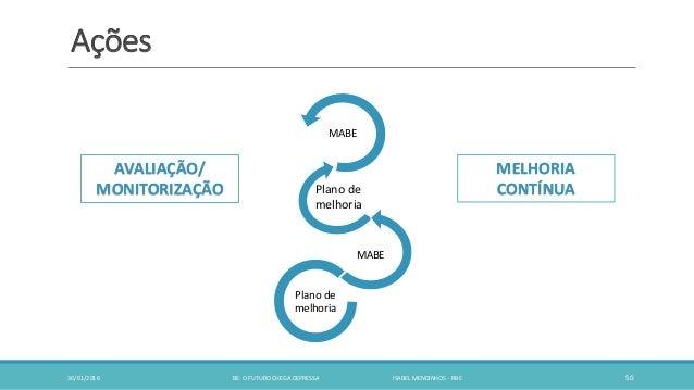 Ações 30/01/2016 BE: O FUTURO CHEGA DEPRESSA ISABEL MENDINHOS - RBE 50 MABE MABE Plano de melhoria Plano de melhoria AVALI...
