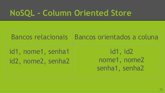 NoSQL - Wide Columns Store Suporta várias linhas e colunas. Permite subcolunas. 33Imagem disponível em: <http://bit.ly/1CH...
