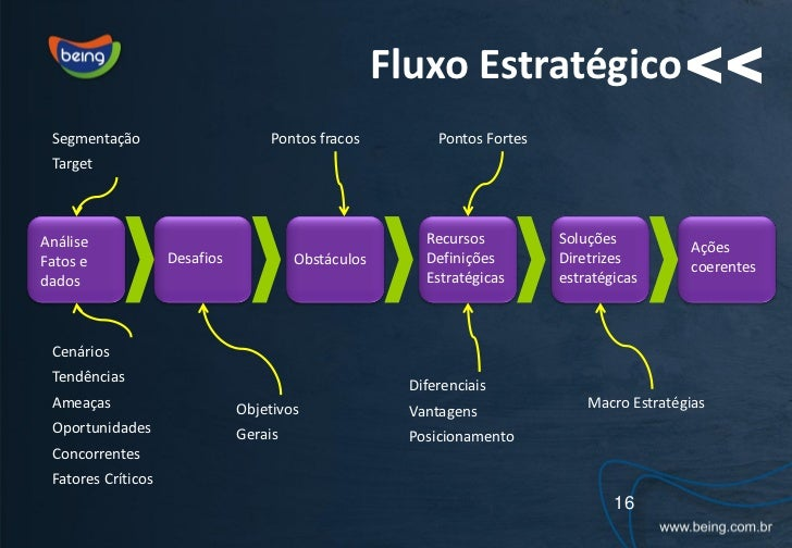 Fluxo Estratégico << Segmentação                        Pontos fracos         Pontos Fortes TargetAnálise                 ...