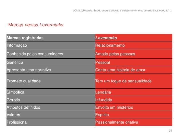 LONGO, Ricardo. Estudo sobre a criação e o desenvolvimento de uma Lovemark, 2010.Marcas versus LovermarksMarcas registrada...