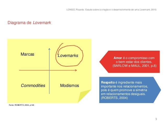 LONGO, Ricardo. Estudo sobre a criação e o desenvolvimento de uma Lovemark, 2010.Diagrama de Lovemark            Marcas   ...
