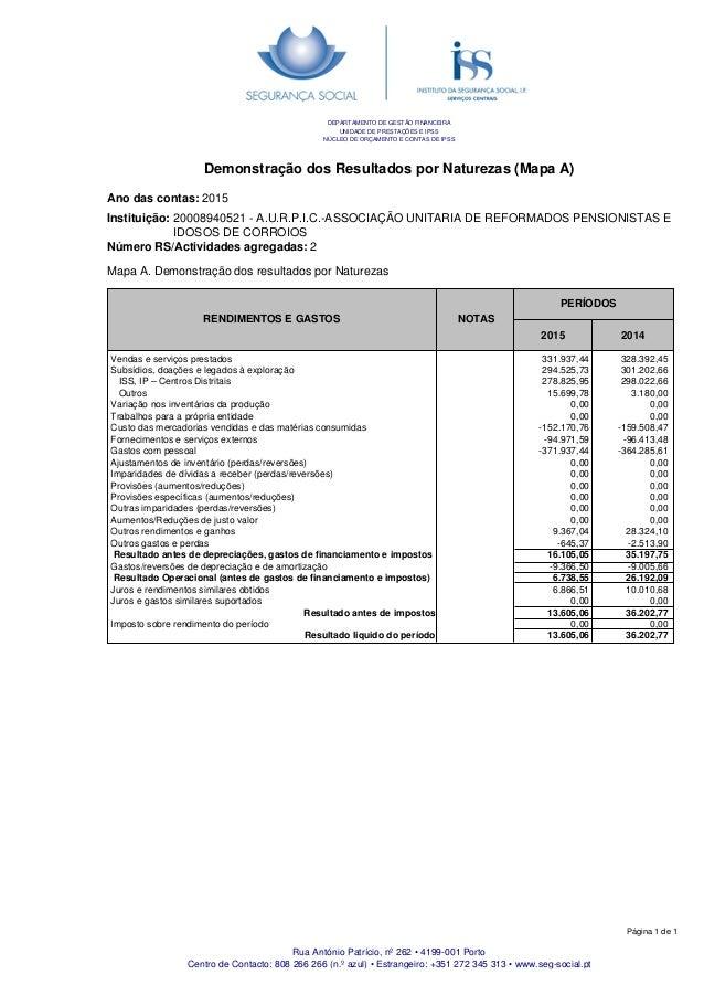 Demonstração dos Resultados por Naturezas (Mapa A) Ano das contas: 2015 Instituição: 20008940521 - A.U.R.P.I.C.-ASSOCIAÇÃO...