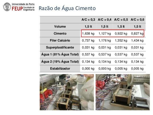 Sumário A/C = 0,3 A/C = 0,4 A/C = 0,5 A/C = 0,6 Volume 1,5 lt 1,5 lt 1,5 lt 1,5 lt Cimento 1,638 kg 1,127 kg 0,922 kg 0,82...