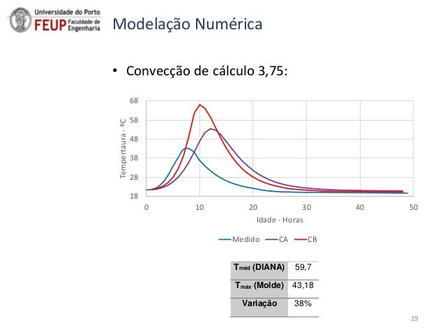 Sumário • Convecção de cálculo 3,75: 18 28 38 48 58 68 0 10 20 30 40 50 Tempertaura-ºC Idade - Horas Medido CA CB Tméd (DI...