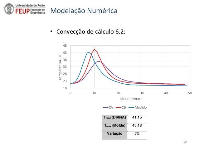 Sumário • Convecção de cálculo 6,2: 18 23 28 33 38 43 48 0 10 20 30 40 50 Temperatura-ºC Idade - Horas CA CB Medido Modela...