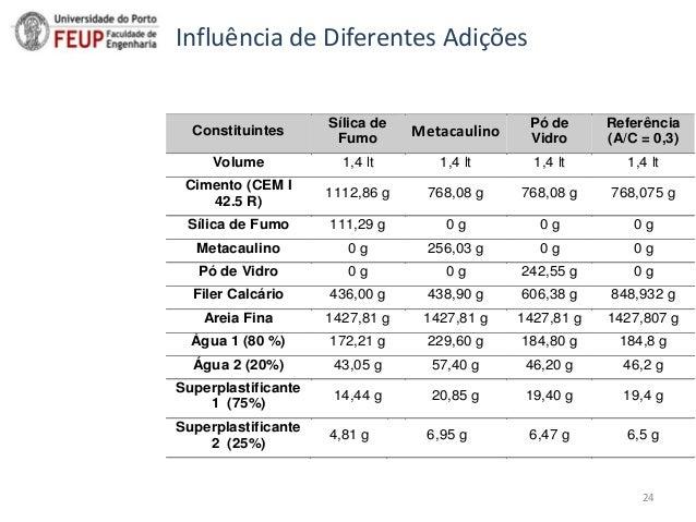 Sumário Constituintes Sílica de Fumo Metacaulino Pó de Vidro Referência (A/C = 0,3) Volume 1,4 lt 1,4 lt 1,4 lt 1,4 lt Cim...