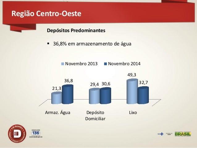 Região Sul  52 municípios participaram do LIRAa – redução de 20% em relação a novembro de 2013 33 em situação satisfatória...