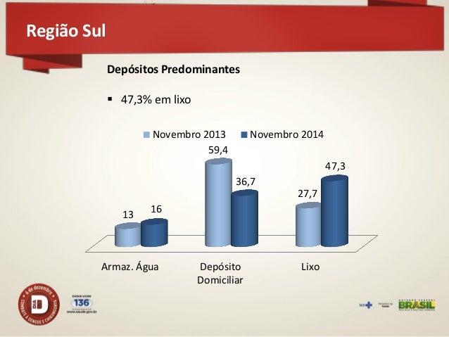 2013: 1.427.753 casos prováveis 2014: 556.317 casos prováveis 61% dos casos  Casos de dengue no Brasil em 2014 (SE 01 a 43)
