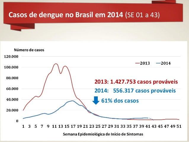 Número de óbitos por dengue (SE 01 a 43 de 2014)  41%