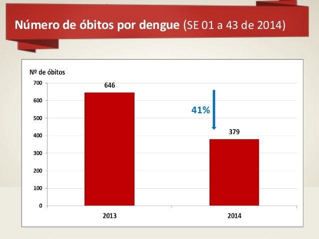 Chikungunya  Organização Mundial de Saúde alerta sobre a situação da doença nas Américas em dezembro de 2013  Registrada...