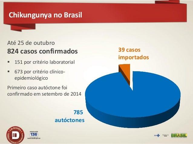 Chikungunya: procedência de casos importados  1 a 9 casos 10 a 19 casos >20 casos  Haiti República Dominicana Venezuela Su...