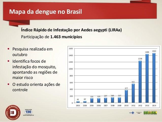 LIRAa 2014 - Situação dos municípios brasileiros  Dos 1.463 municípios que realizaram o LIRAa  813 municípios em situação...