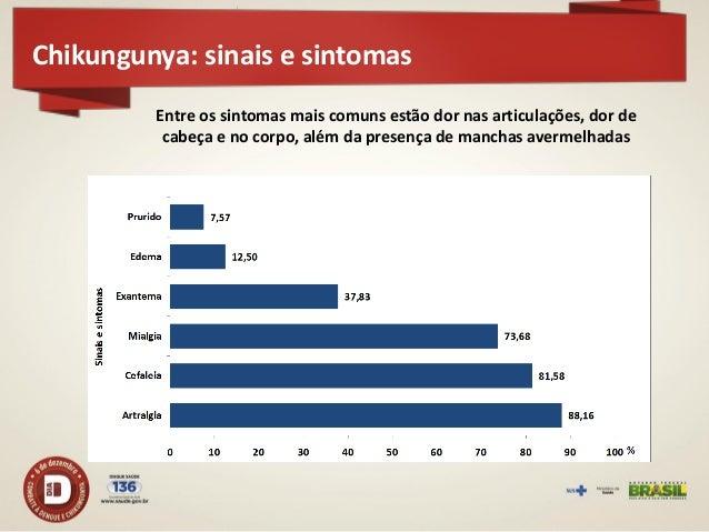 Atividades de preparação dengue e chikungunya  Elaboração do Manual de Preparação e Resposta à Introdução do Chikungunya ...