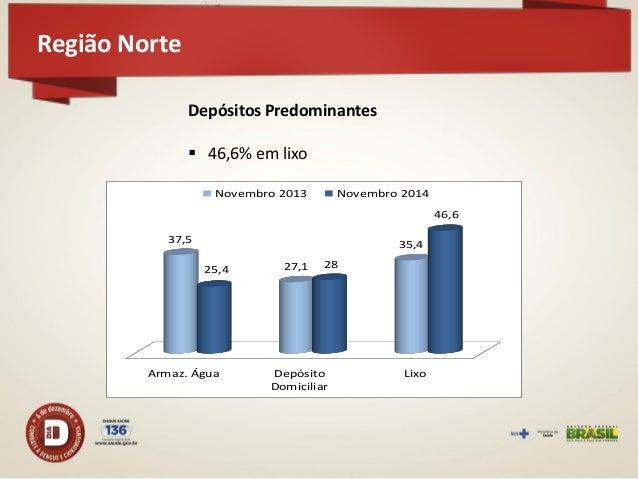 Região Nordeste  727 municípios participaram do LIRAa – aumento de 34,1% em relação a novembro de 2013 277 em situação sat...