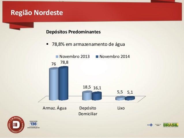 Região Sudeste  426 municípios participaram do LIRAa – aumento de 3,1% em relação a novembro de 2013 335 em situação satis...