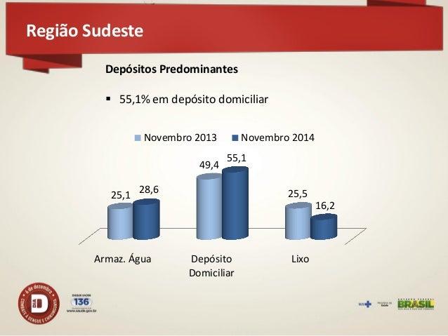 Região Centro-Oeste  134 municípios participaram do LIRAa – redução de 56,3% em relação a novembro de 2013 113 em situação...