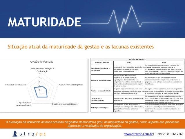 Situação atual da maturidade da gestão e as lacunas existentes www.stratec.com.br  Tel:+55  31  3568  7260 MATURIDAD...