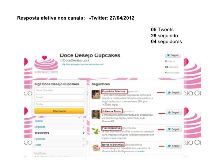 Apresentação Doce Desejo Cupacakes - MBA Marketing Digital Faculade IDEZ