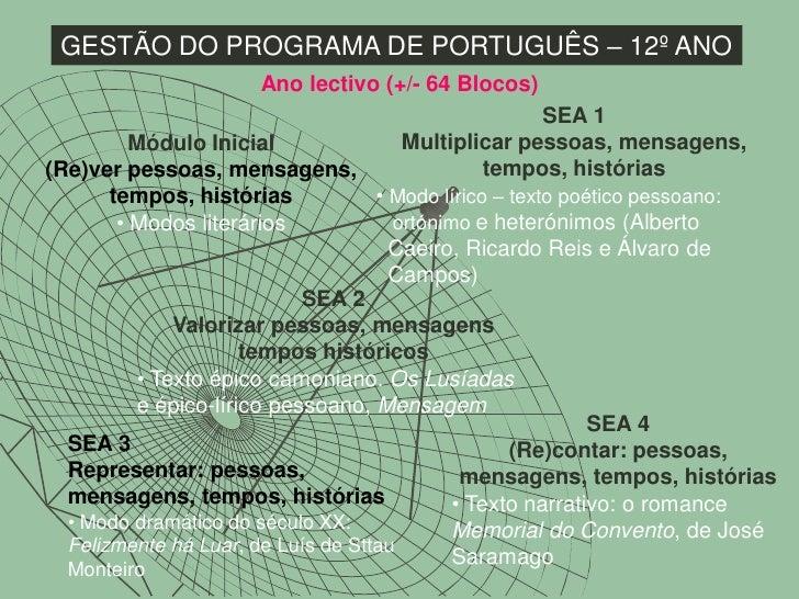 GESTÃO DO PROGRAMA DE PORTUGUÊS – 12º ANO                      Ano lectivo (+/- 64 Blocos)                                ...