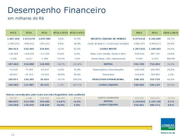 12Desempenho Financeiroem milhares de R$1.467.168 1.413.476 1.067.984 3,8% 37,4% 5.279.523 4.102.660 28,7%-1.083.253 -990....