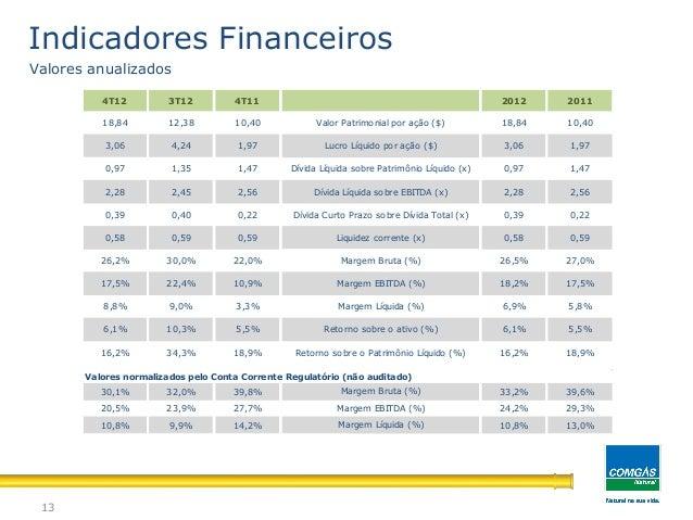 13Indicadores FinanceirosValores anualizados18,84 12,38 10,40 18,84 10,403,06 4,24 1,97 3,06 1,970,97 1,35 1,47 0,97 1,472...