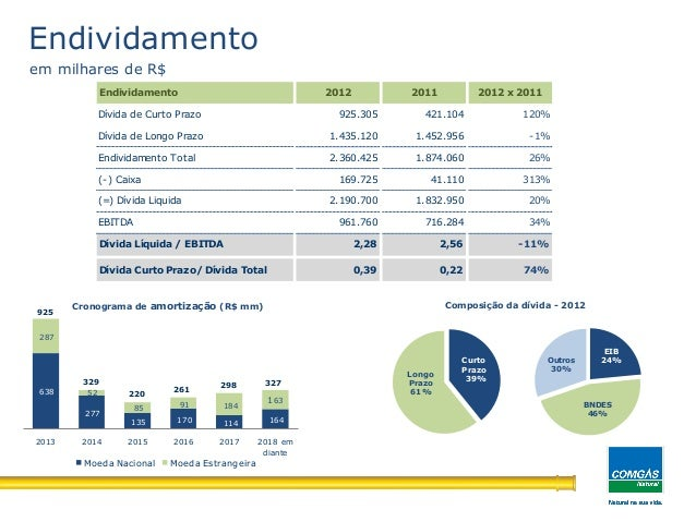 EIB24%BNDES46%Outros30%638277135 170 114 1642875285 91 1841632013 2014 2015 2016 2017 2018 emdianteMoeda Nacional Moeda Es...