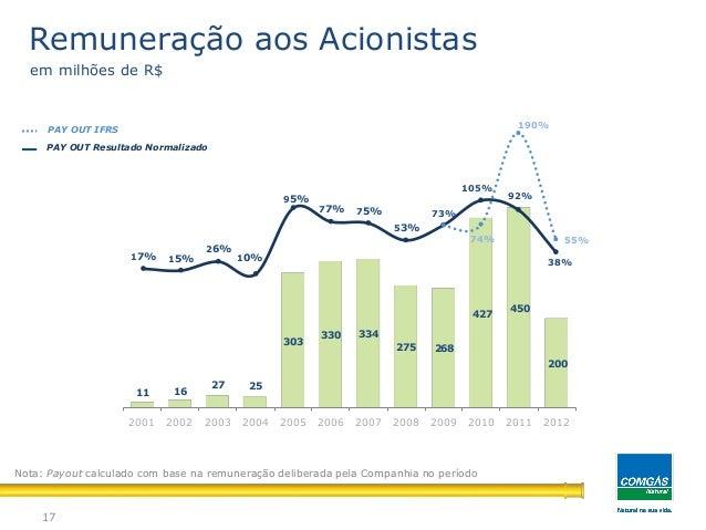17PAY OUT Resultado NormalizadoPAY OUT IFRSRemuneração aos Acionistasem milhões de R$Nota: Payout calculado com base na re...