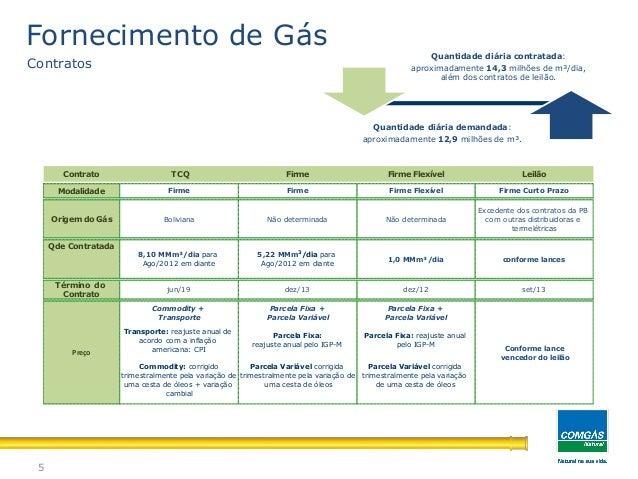 Fornecimento de Gás Natural: CONTRATOS5Quantidade diária contratada:aproximadamente 14,3 milhões de m³/dia,além dos contra...