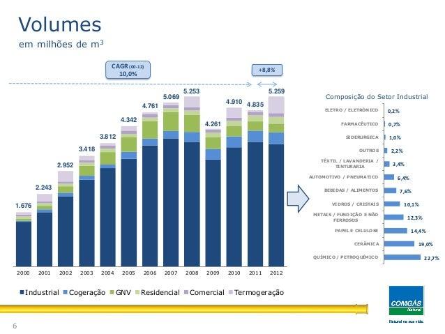 2000 2001 2002 2003 2004 2005 2006 2007 2008 2009 2010 2011 2012Composição do Setor IndustrialCAGR (00-12)10,0%1.6762.2432...