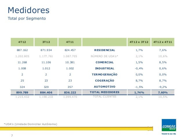 Medidores7Total por Segmento*UDA's (Unidade Domiciliar Autônoma)887.162 871.934 824.457 1,7% 7,6%1.202.805 1.177.761 1.087...