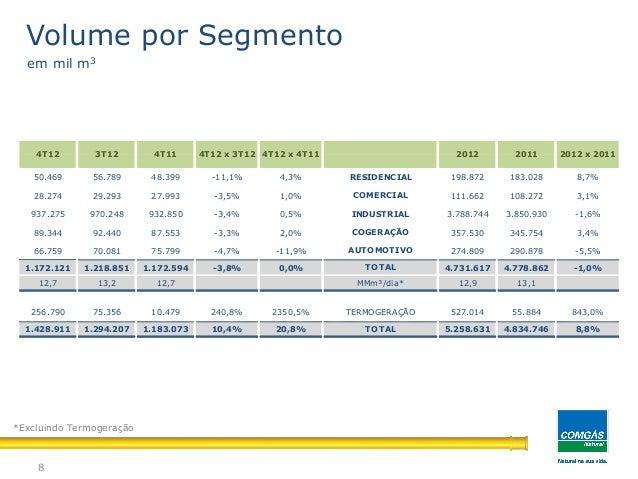 8Volume por Segmentoem mil m3*Excluindo Termogeração50.469 56.789 48.399 -11,1% 4,3% 198.872 183.028 8,7%28.274 29.293 27....