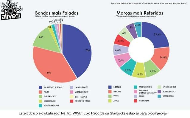 """A recolha de dados, referente ao termo """"MEO Marés Vivas """", foi feita de 21 de maio a 26 de agosto de 2015. Apesar do festi..."""