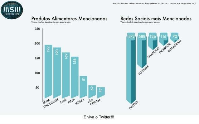 • Onde? Para além de utilização do Twitter (35%) verificamos que 43% dos utilizadores mencionam o YouTube e 12% o Facebook...