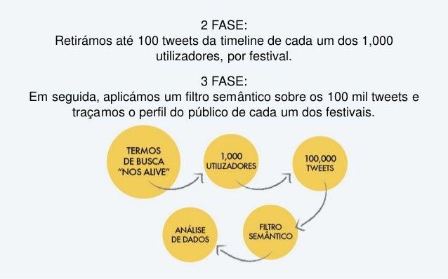 2 FASE: Retirámos até 100 tweets da timeline de cada um dos 1,000 utilizadores, por festival. 3 FASE: Em seguida, aplicámo...
