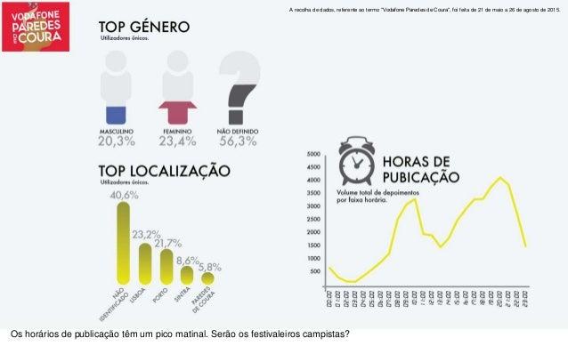 O Que? Relativamente às marcas, as mais referidas são a Apple, iPhone, Mc Donalds e a TAP Portugal. Em termos de alimentaç...