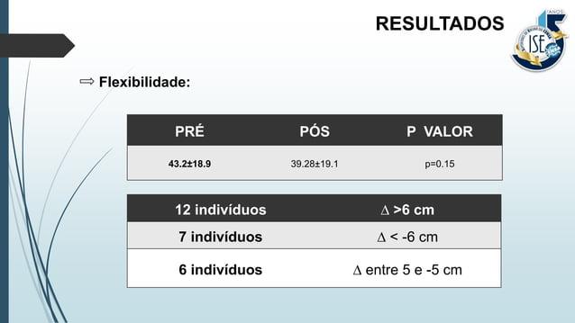 Flexibilidade: RESULTADOS PRÉ PÓS P VALOR 43.2±18.9 39.28±19.1 p=0.15 12 indivíduos ∆ >6 cm 7 indivíduos ∆ < -6 cm 6 indiv...